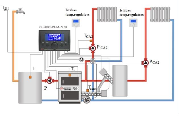 apkures schemas sistēmas katli degļi